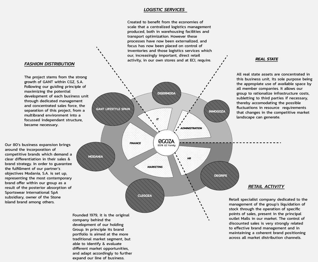 Group structure Ogoza